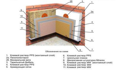 Утепление кирпичного дома изнутри современными методами